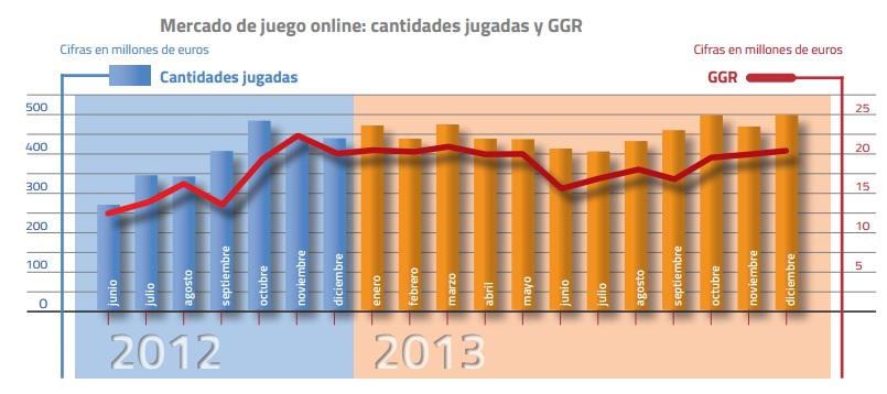 La DGOJ revela que el sector del juego en España creció en 2013 101