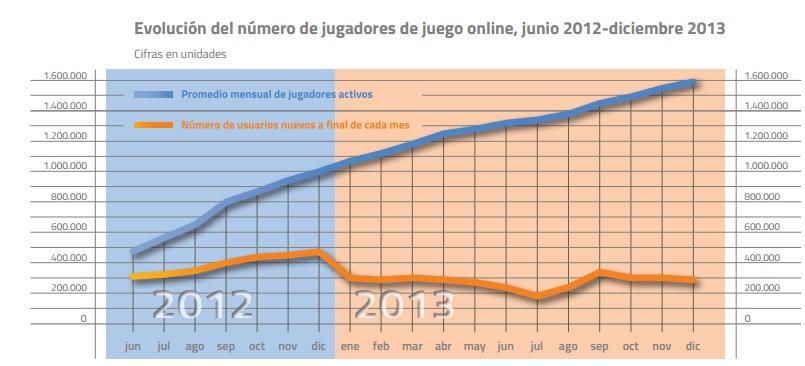 La DGOJ revela que el sector del juego en España creció en 2013 102
