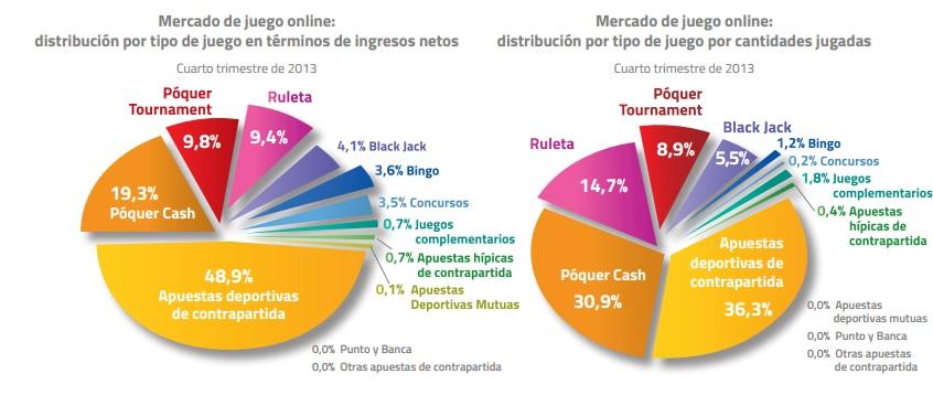 La DGOJ revela que el sector del juego en España creció en 2013 103