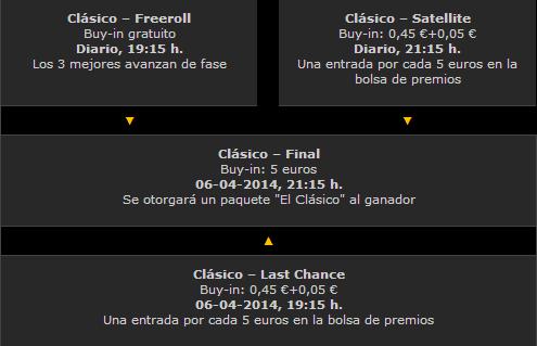 Estructura el Clásico - Final