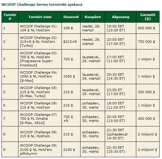 Eestlane võitis WCOOP Challenge Series avaturniiri, võidusumma 85 763 eurot! 101