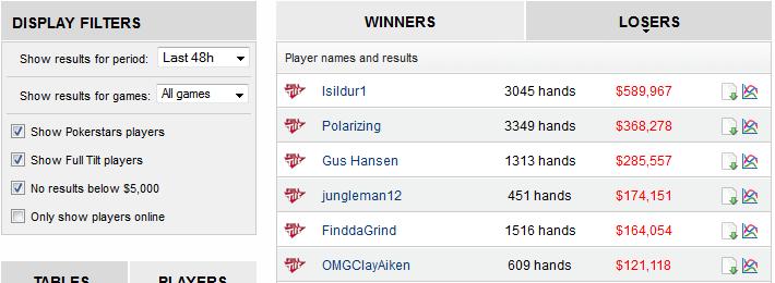 "Никлас ""ragen70"" Хайнекер выиграл на Full Tilt Poker 4,750 за 48... 102"