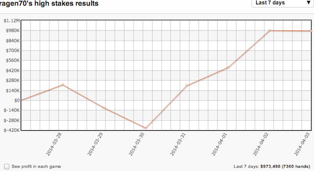 "Informe semanal de high-stakes: Phil ""Polarizing"" pierde 945.000$ y Galfond gana 101"