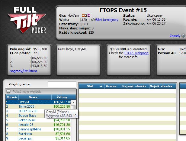 Polak wygrywa jeden z eventów FTOPS i zgarnia ponad ,000.00!! 101