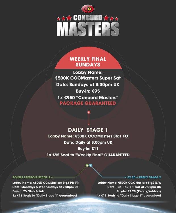 Zakwalifikuj się do €500,000 Concord Masters Main Event na William Hill! 102