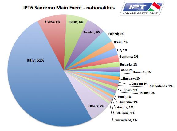 Alessandro De Fenza je Osvojio Italian Poker Tour Sanremo Main Event za €105,600 102