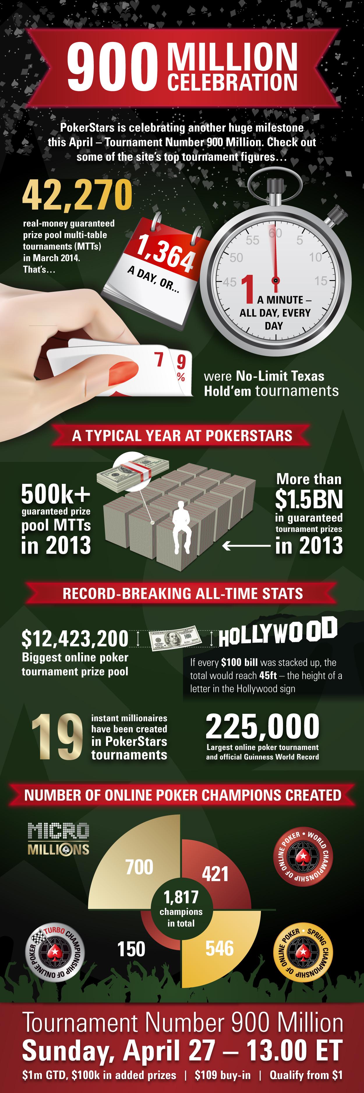 Infographic: PokerStars Celebrates 900 Millionth Tournament 101