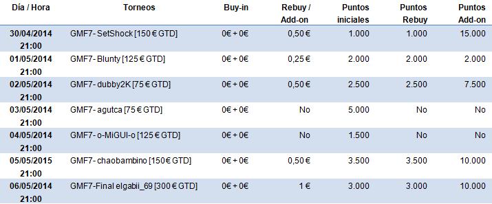 Hoy comienzan las series gratuitas Gran Madrid Free 7 con 1.500€ en premios 101