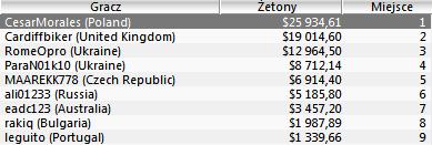 """Polska Online: """"gardze_wami"""" rekordzistą tygodnia, """"Cesar Morales"""" i """"T3G3S"""" z wygranymi... 102"""