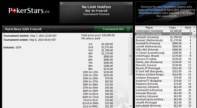 5. juuni PokerNews K freerollile kvalifitseerumine kestab 1.-31. maini 101
