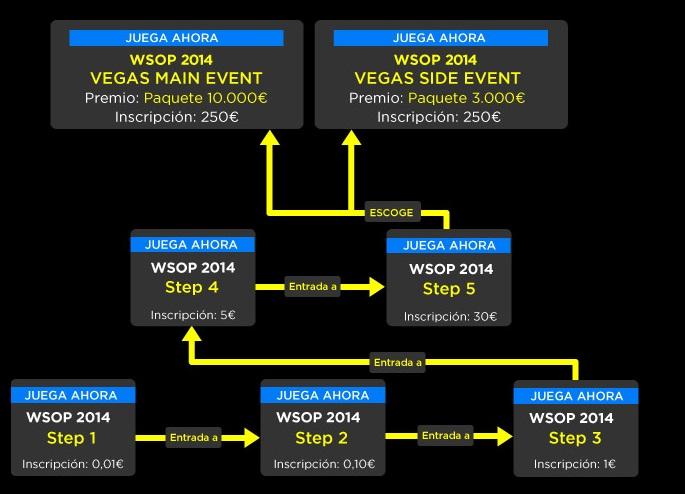 Juega las WSOP de Las Vegas totalmente gratis gracias a 888poker 101