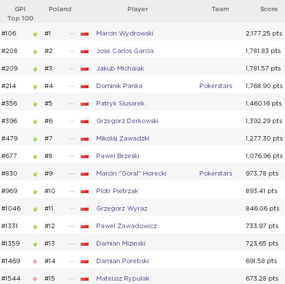 Global Poker Index: McDonald ponownie w top 10, awanse Polaków w GPI 300! 102
