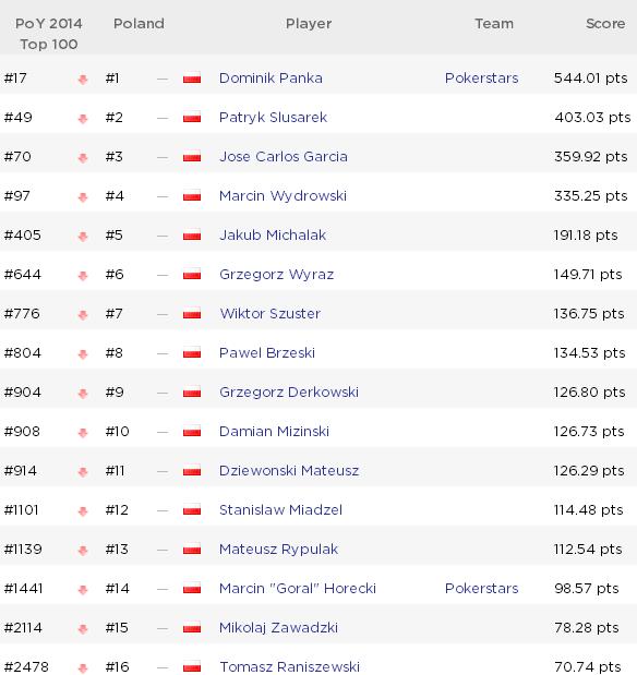 Global Poker Index: McDonald ponownie w top 10, awanse Polaków w GPI 300! 101