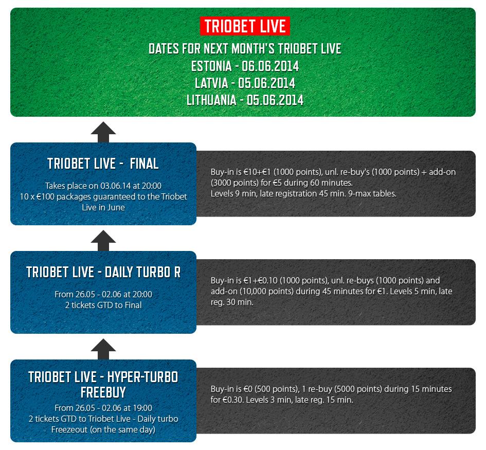 Täna algab Triobet Live juuni online-kvalifikatsioon 101