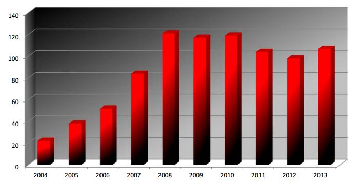 Ciekawostki ze świata WSOP: ilu zawodników liczy klub milionerów WSOP? 101