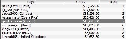 """Polska Online: """"Barry86"""" rekordzistą tygodnia (,631.25 za The Big 2)! 101"""