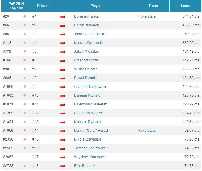Global Poker Index: Selbst z gigantycznym awansem, Hellmuth ponownie w Top 300, Polacy w... 102