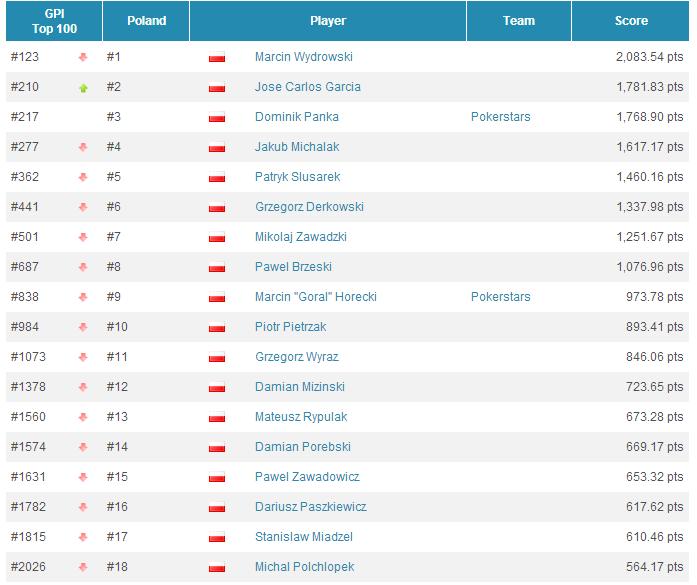 Global Poker Index: Selbst z gigantycznym awansem, Hellmuth ponownie w Top 300, Polacy w... 103
