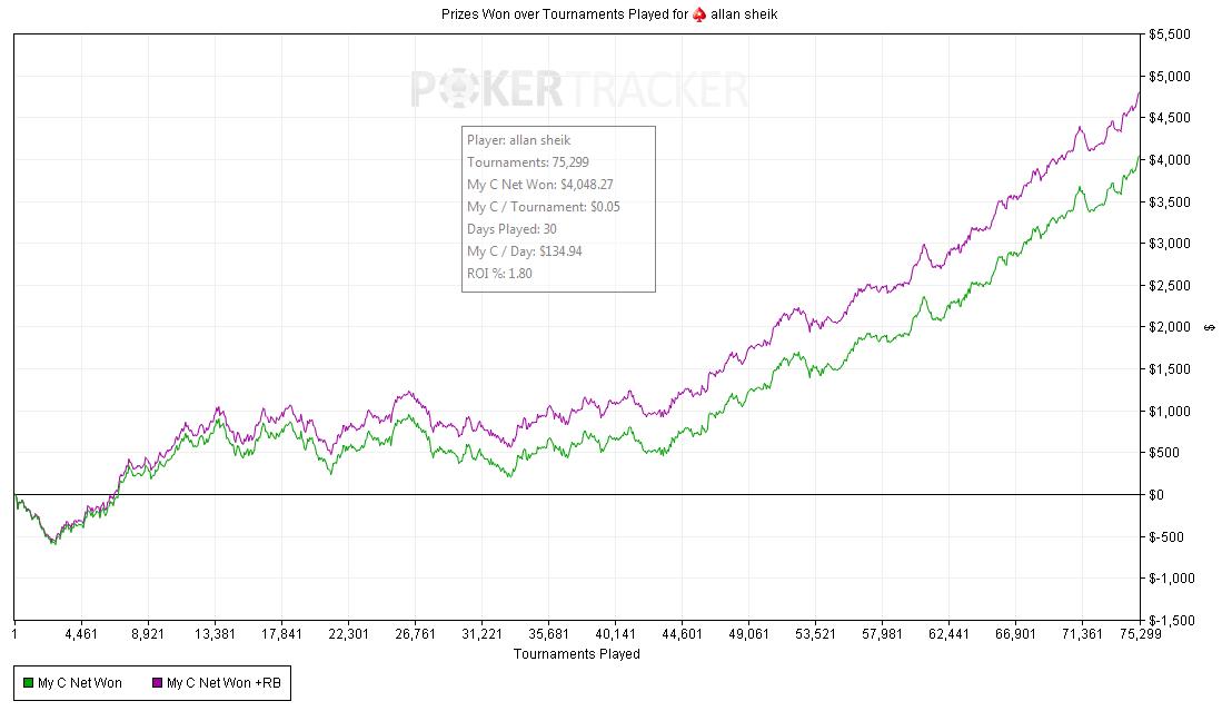 Pokerio pasaulis to dar nematė: brazilas per mėnesį sužaidė 75,000 Sit n Go satelitų 101