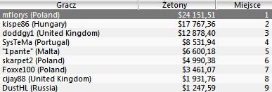 """Polska Online: """"BitterAce12"""" rekordzistą tygodnia (,880.22 za 2 miejsce w The Bigger... 102"""