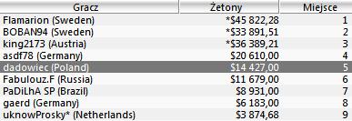 """Polska Online: """"BitterAce12"""" rekordzistą tygodnia (,880.22 za 2 miejsce w The Bigger... 103"""