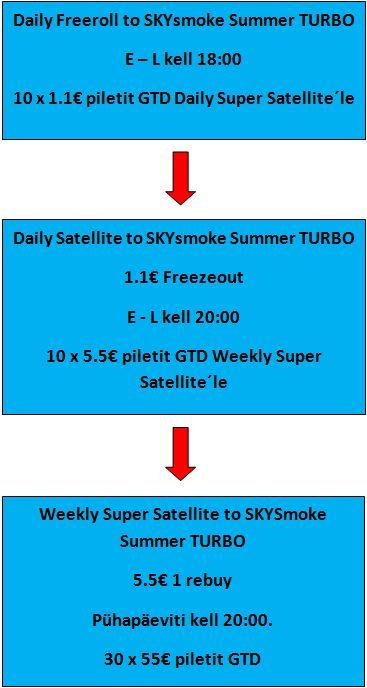 "OlyBet esitleb: ""SKYsmoke Summer Turbo"" 101"