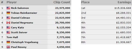 WSOP 2014: Negreanu al final table del Big One for One Drop; ottimo Lo Cascio nel Mixed Max! 101