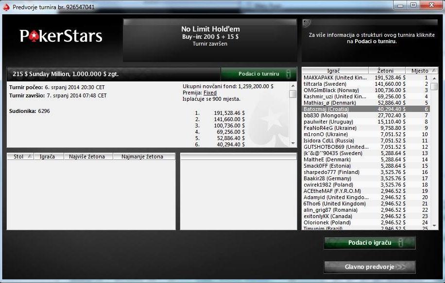 """Damir """"batozmaj"""" Bato iz Hrvatske osvojio .295 na Sunday Million Turniru na PokerStarsu 101"""
