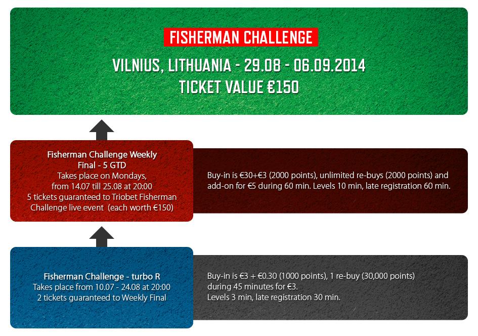 Triobetis algab populaarse Leedu suurturniiri kvalifikatsioon 101