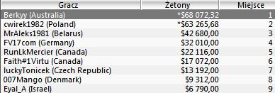 """Polska Online: """"cwirek1982"""" rekordzistą tygodnia (,265.68 za 2 miejsce podczas Super... 101"""