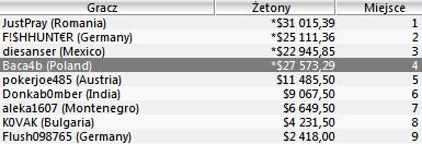 """Polska Online: """"mikimiki88"""" rekordzistą tygodnia (,769.92 za wygraną w Sunday 2nd... 102"""