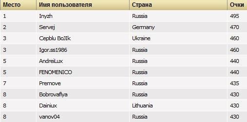 PokerStars MicroMillions 8: разгромная победа россиян 101