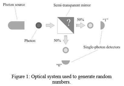 Générateur de nombres aléatoires à système optique