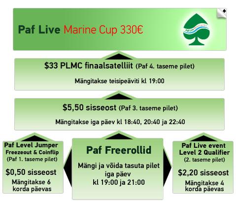 Paf Live Marine Cup 2014 toimub 7-9. november 101