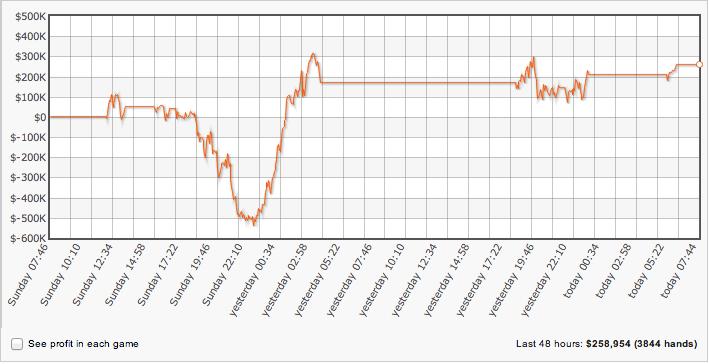 Gus Hansen a Ganhar 0,000 na Full Tilt Poker desde Sábado 101