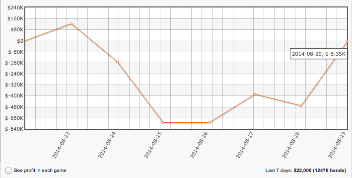 "Chun Lei Zhou ""samrostan"" Recuperou 5,300 na Full Tilt Poker 101"