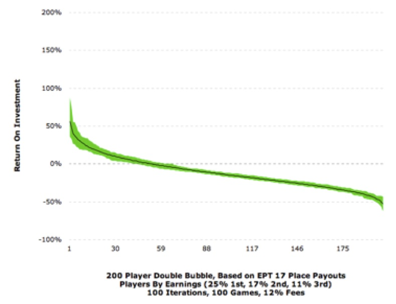 "An Analysis of the ""Double Bubble"" Payouts Planned for the 2015 PCA 106"