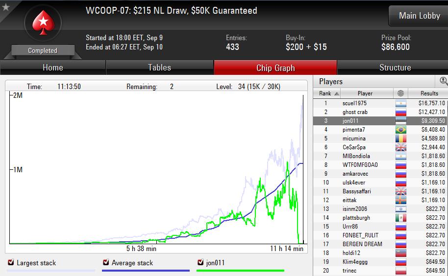 Indrek Turu saavutas WCOOP-07 turniiril 3. koha! 101