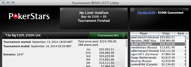 S3calhar no Dia 2 do Evento #20 WCOOP; RuiNF 3º no The Big 9 (,223) & Mais 103