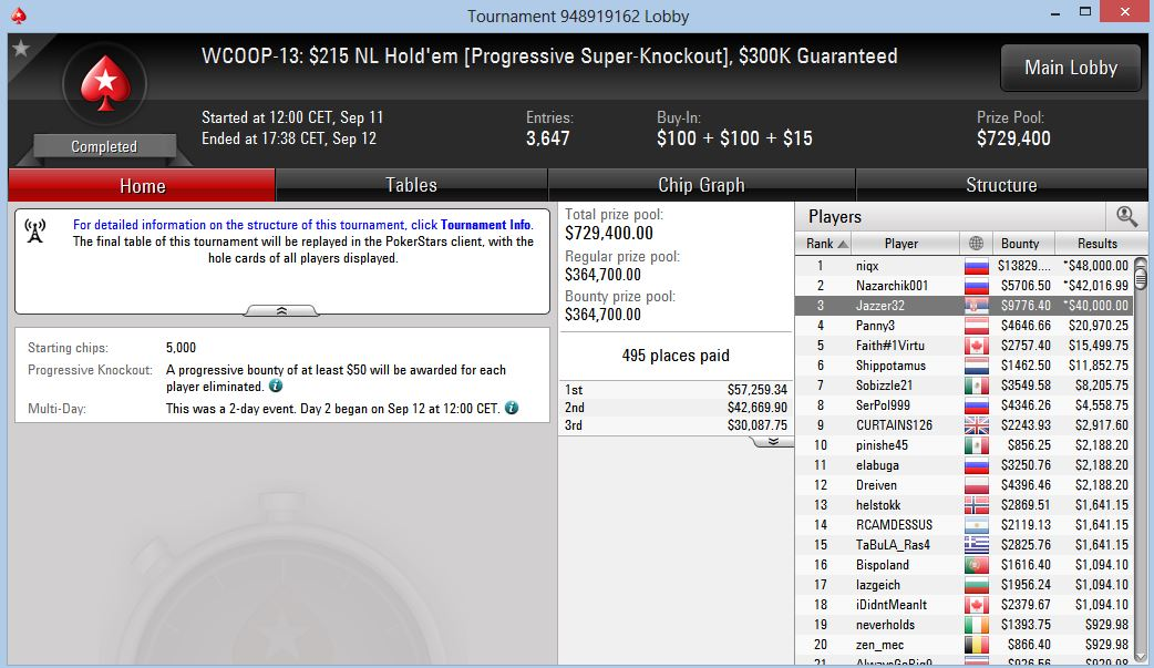 WCOOP-13: $215 NL Hold'em (Progressive Super-Knockout), $300K Guaranteed