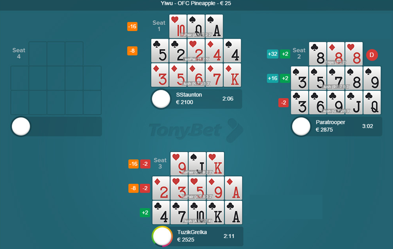 Россияне доминируют на хайстейкс TonyBet Poker 102
