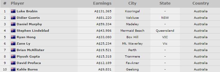 Prvý náramok na tohtoročnom WSOP APAC získal Austrálčan Luke Brabin 101
