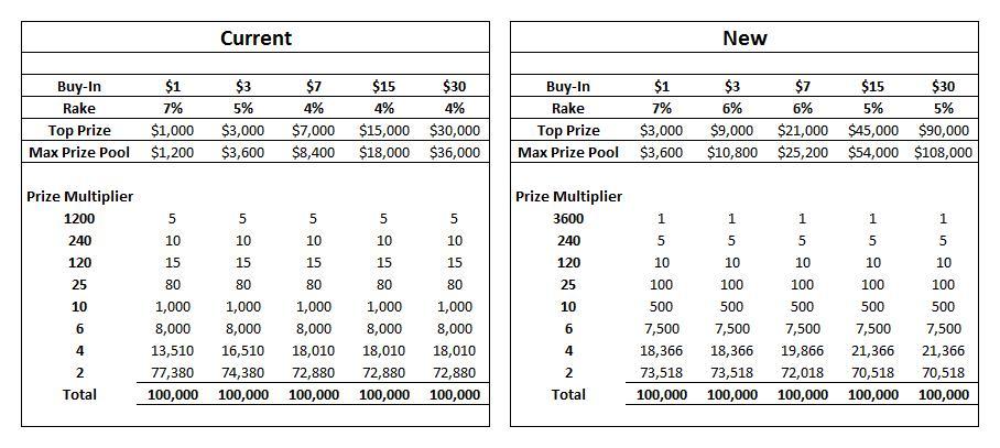 Oficialus PokerStars pranešimas: netrukus kils mokesčiai daugumai žaidimų 101