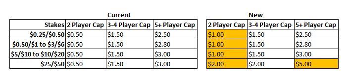 Oficialus PokerStars pranešimas: netrukus kils mokesčiai daugumai žaidimų 104