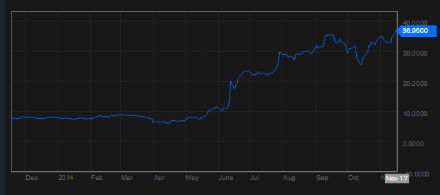 """""""Amaya Gaming"""" akcijų kainos pokytis"""