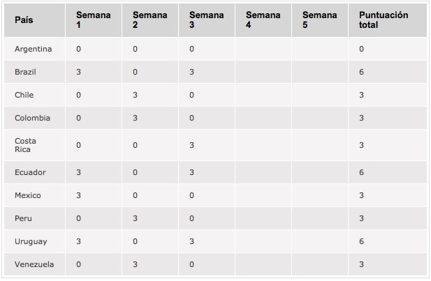 Argentina ve complicada su clasificación a la Americas Cup of Poker 101