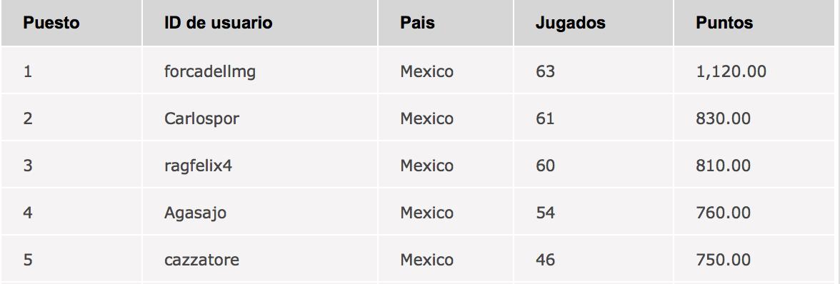 Ya esta definido quién disputará el campeonato del Americas Cup of Poker 103