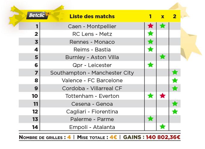 Paris Sportifs : un gain de 140.802,36€ pour 4€ de mises sur Betclic.fr 101