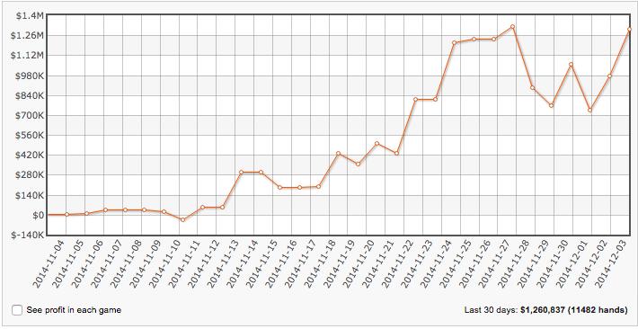 SanIker Está a Ganhar ,260,000 no Último Mês 101
