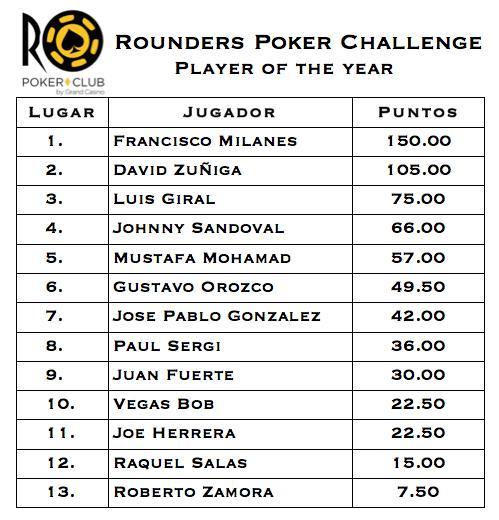 ¡Se vino el Rounders Poker Challenge II ! 101